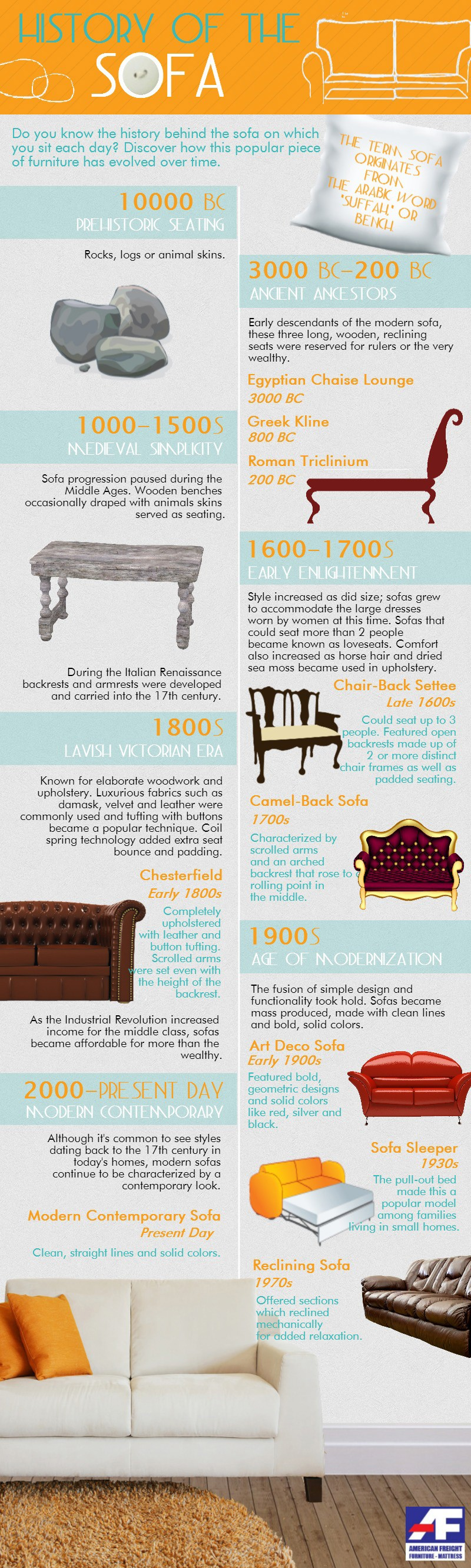 The History Of The Sofa Infographic American Freight