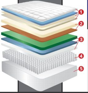 Brand new Jamison mattresses: Platinum